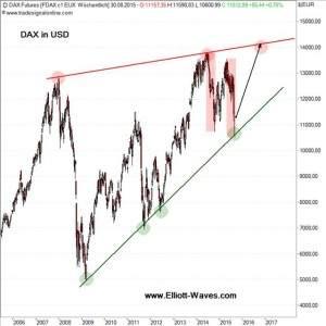 DAX in USD