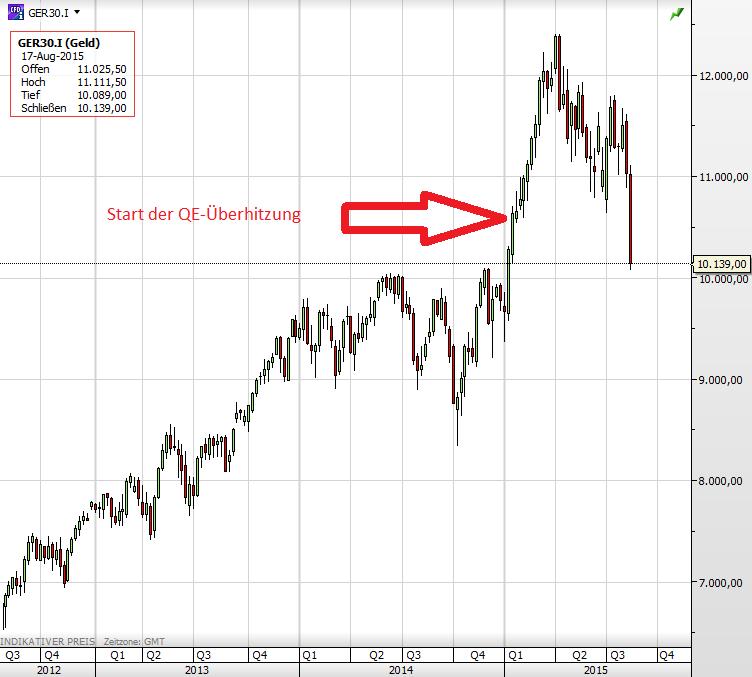 Dax QE