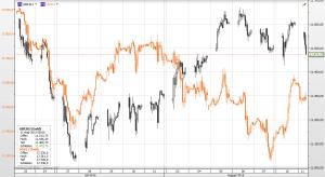 Dax und Dow 110815