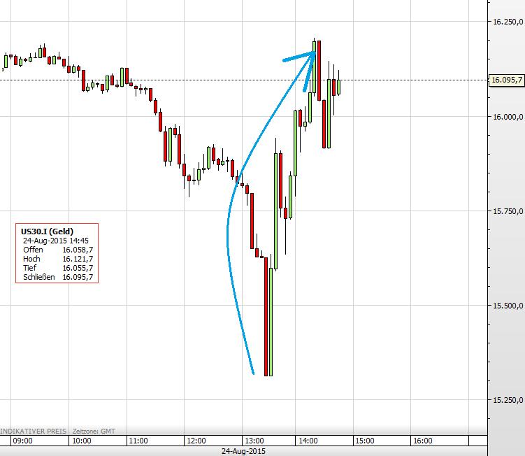 Dow 24.08.2015