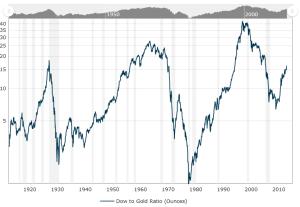 Dow Jones zu Gold