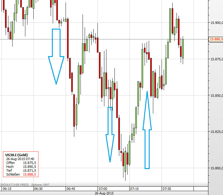 Dow Vola