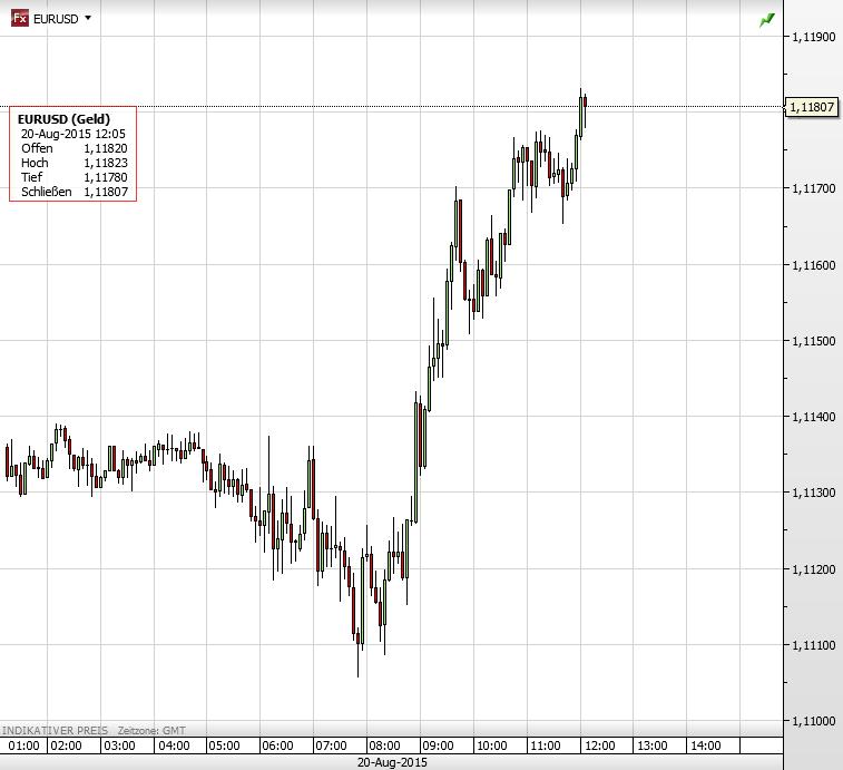 EURUSD 20.08.2015
