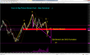 Euro Big-Picture Monat-Chart klas. Analyse