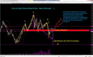 Euro Big-Picture Monat-Chart klas. Analyse - Ergänzung
