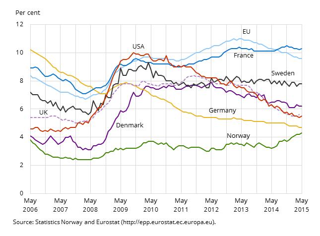 Norwegen Arbeitslosigkeit