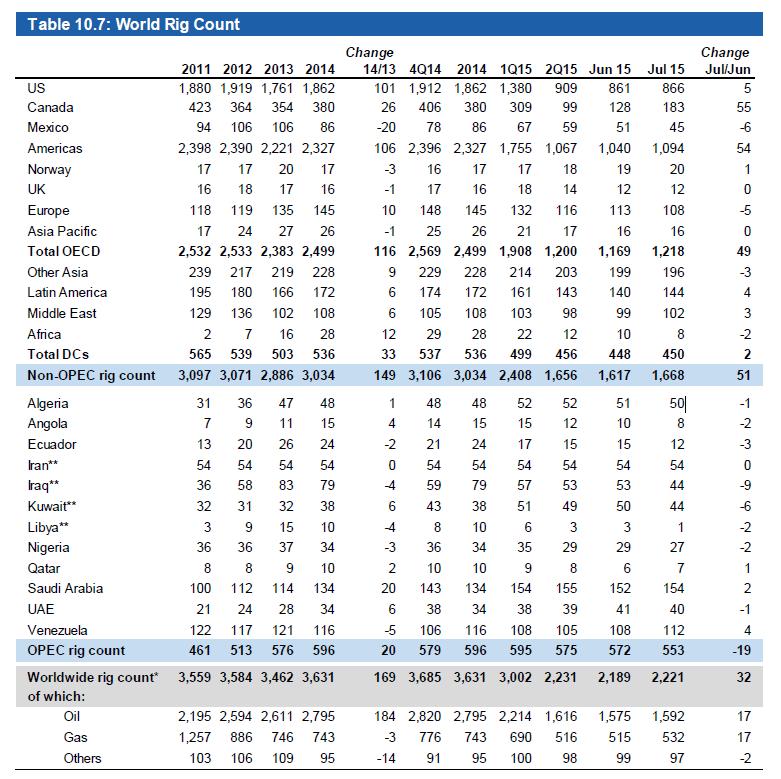 OPEC rig counts Ölpreis