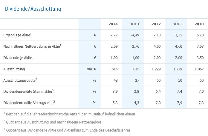 RWE-Aktie Daten