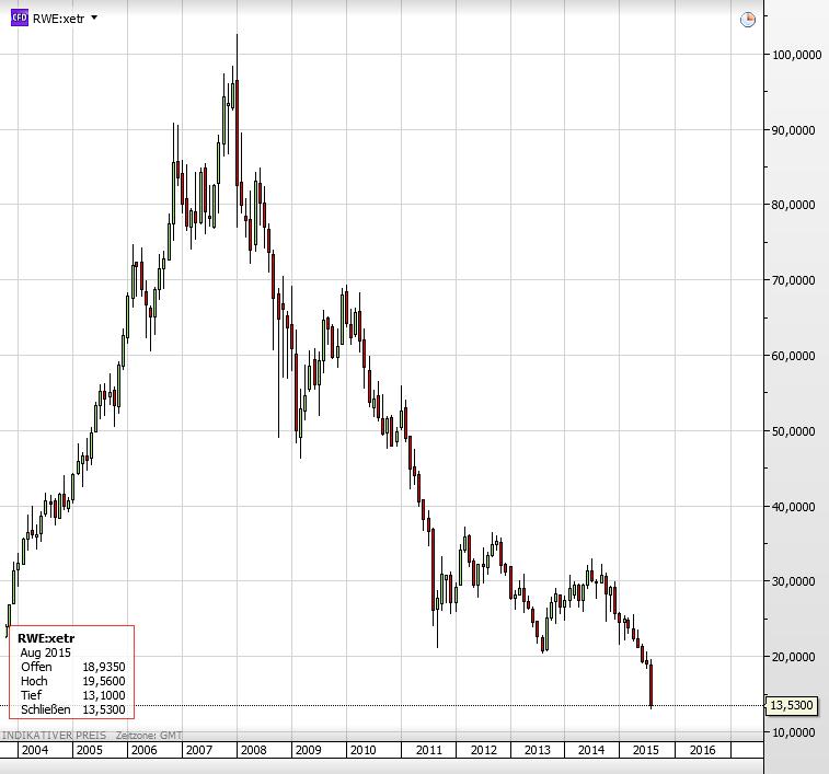 RWE-Aktie
