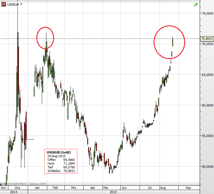 Rubel 24.08.2015