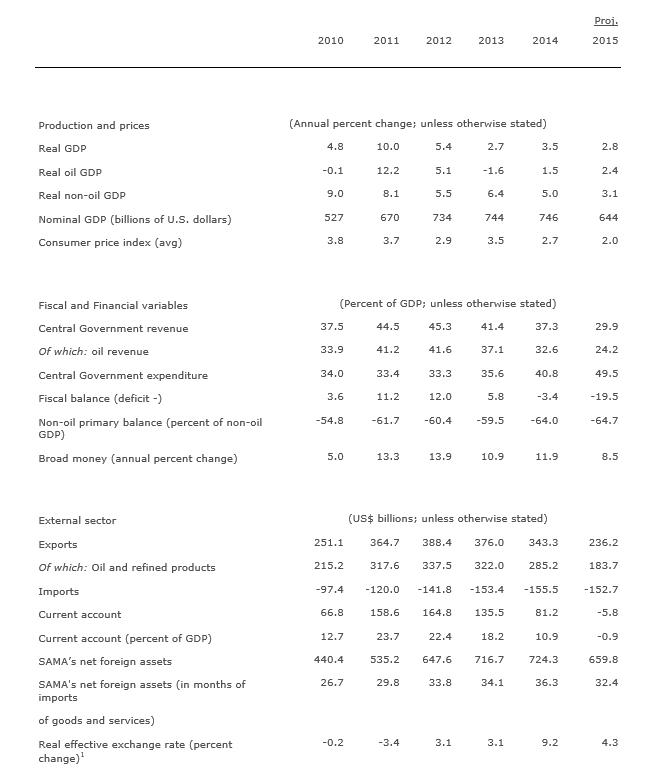 Saudi Arabien Daten IWF