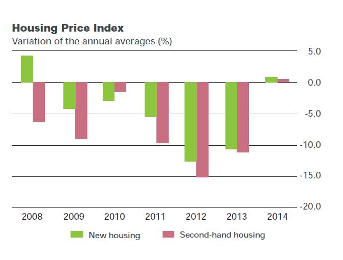 Spanien Hauspreisindex