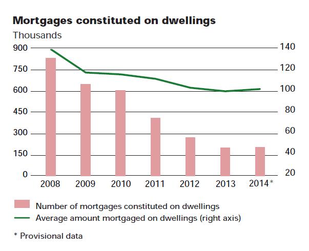 Spanien Hypotheken