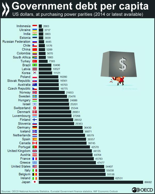 Staatsverschuldung pro Kopf