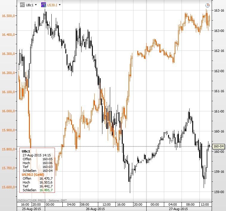 T Bond Dow