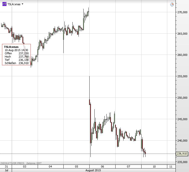 Tesla 10.08.2015