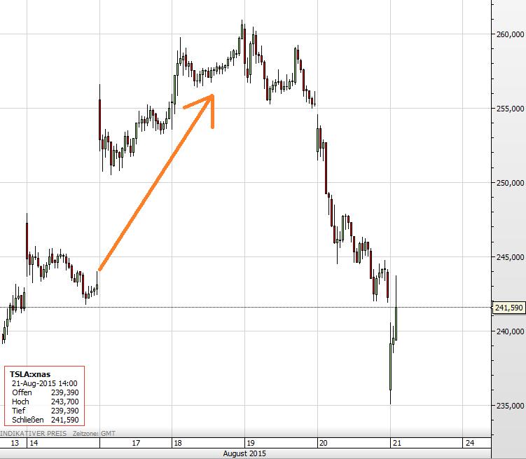 Tesla-Aktie 21.08.2015