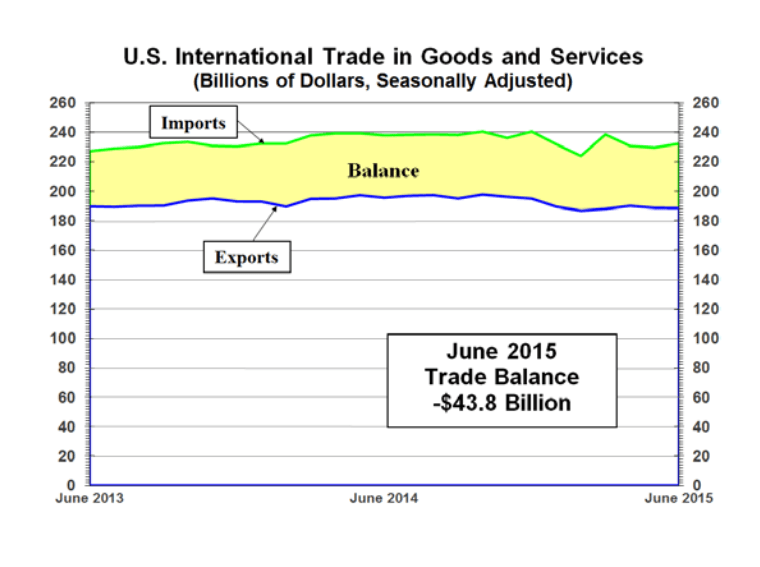 US-Handelsbilanzdefizit