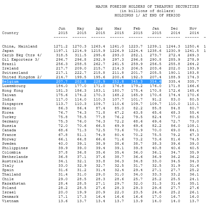 US-Staatsanleihen ausländische Inhaber