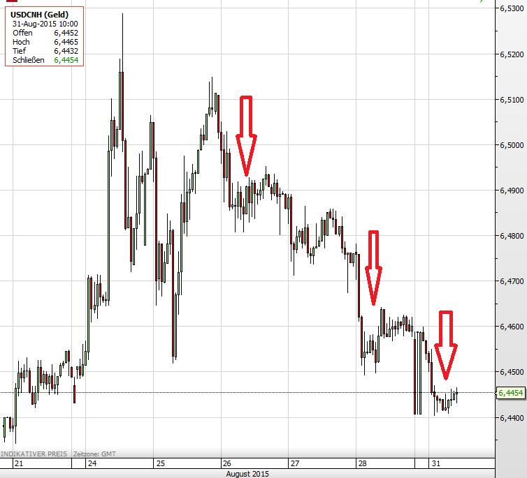 USD vs Yuan