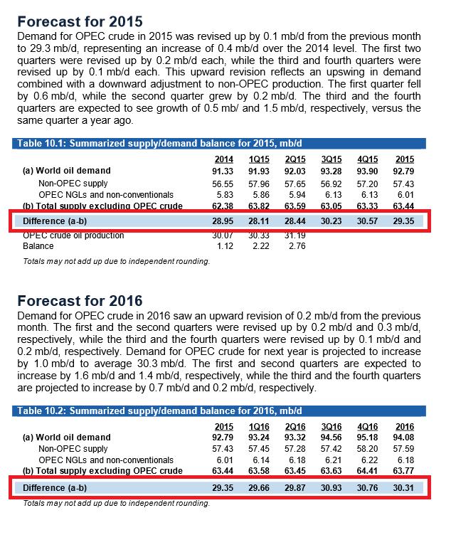 Öl Angebot und Nachfrage OPEC