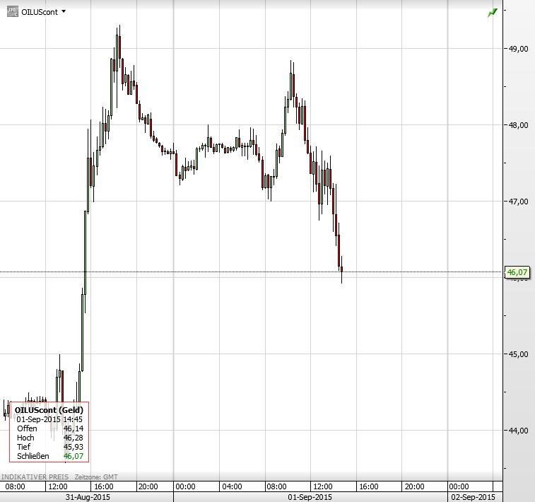 Ölpreis 01.09.2015 3