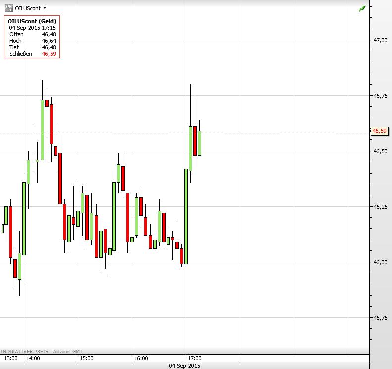 Ölpreis 04.09.2015