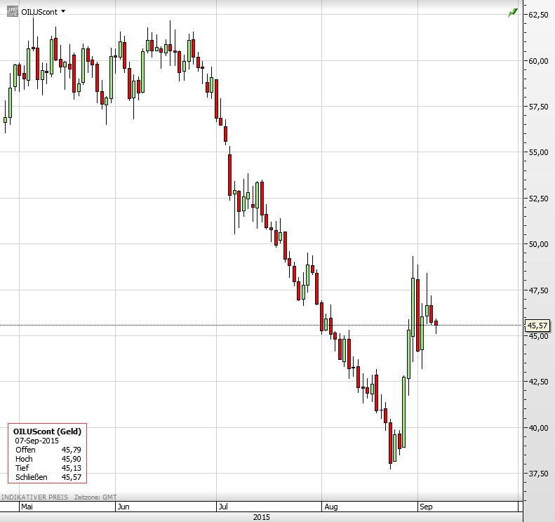 Ölpreis 07.09.2015