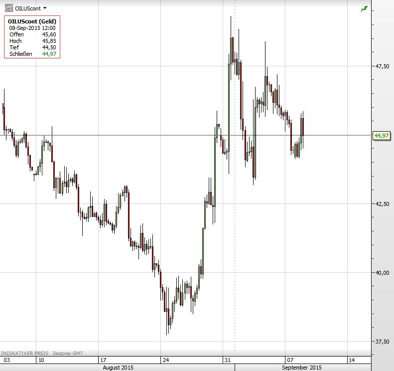Ölpreis 08