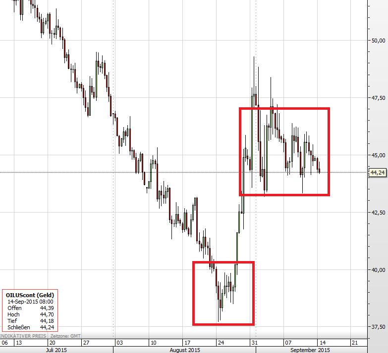 Ölpreis 14.09.2015