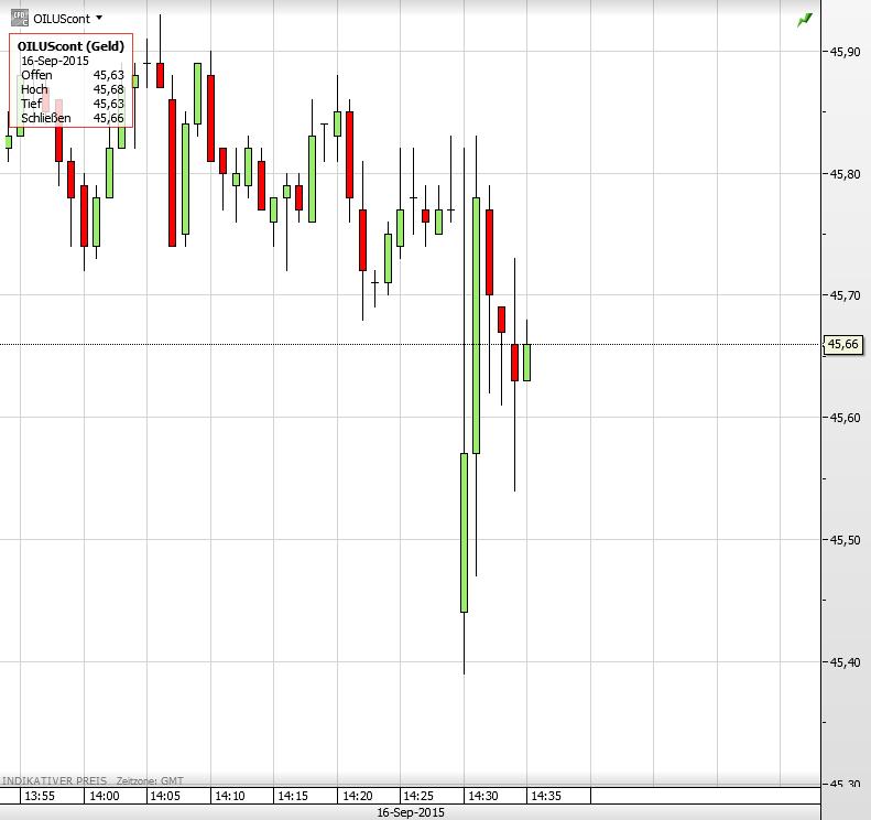 Ölpreis 16