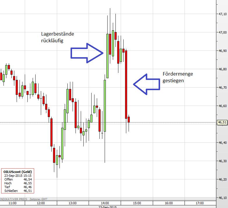 Ölpreis 23