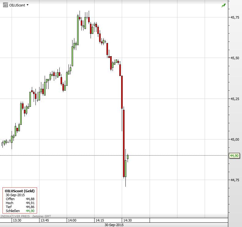 Ölpreis 30.09.2015