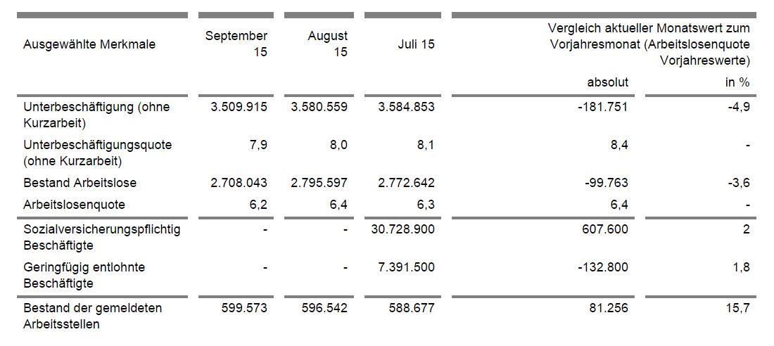 Arbeitslosenquote aktuell
