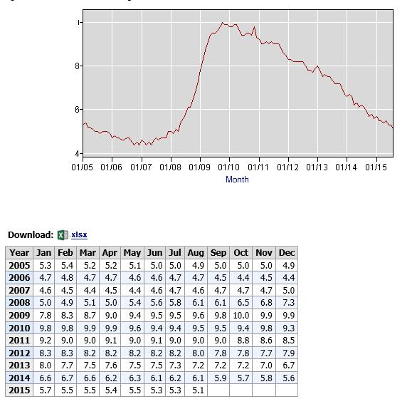 Arbeitsmarktdaten USA