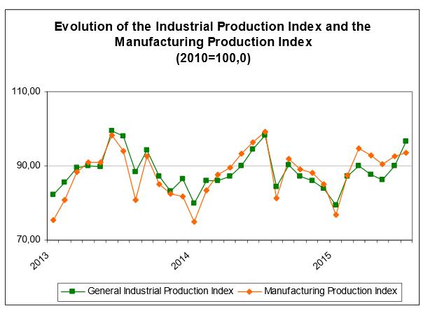 Griechenland Industrieproduktion