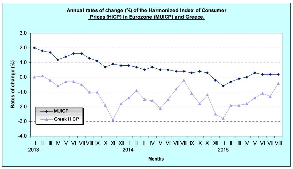 Griechenland Verbraucherpreise August