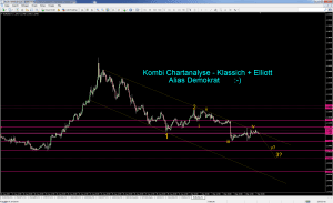 Kombi Chartnanalyse Klassisch+Elliott für 07.09.2015