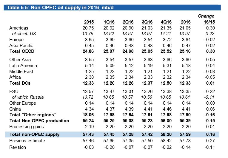 Non OPEC World Suppy