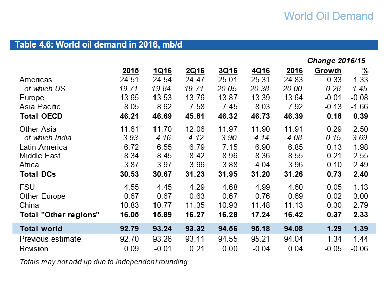 OPEC World Oil Demand