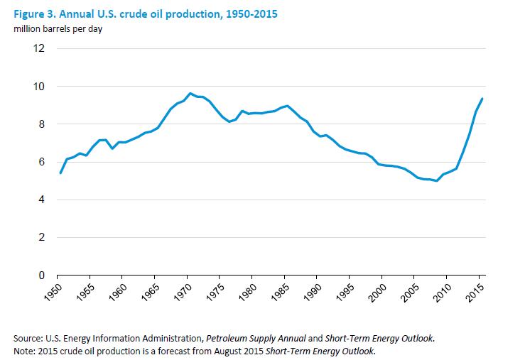 Produktionsmenge USA Öl Ölpreis