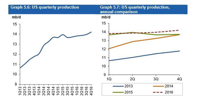 US Öl-Produktion