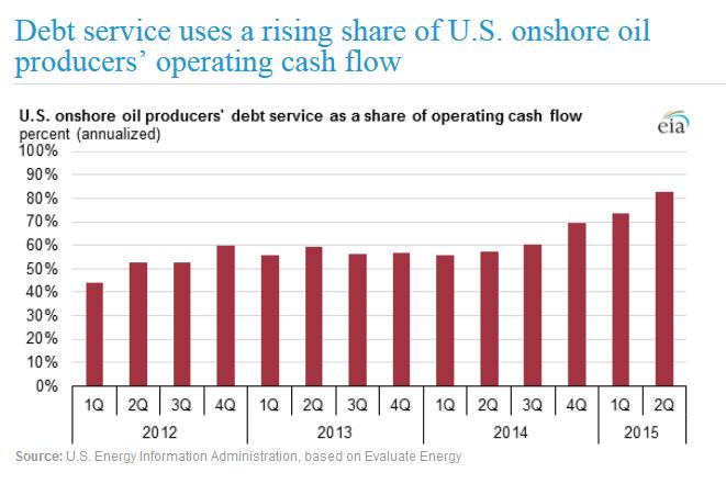 USA Fracking Firmen Cash Flow