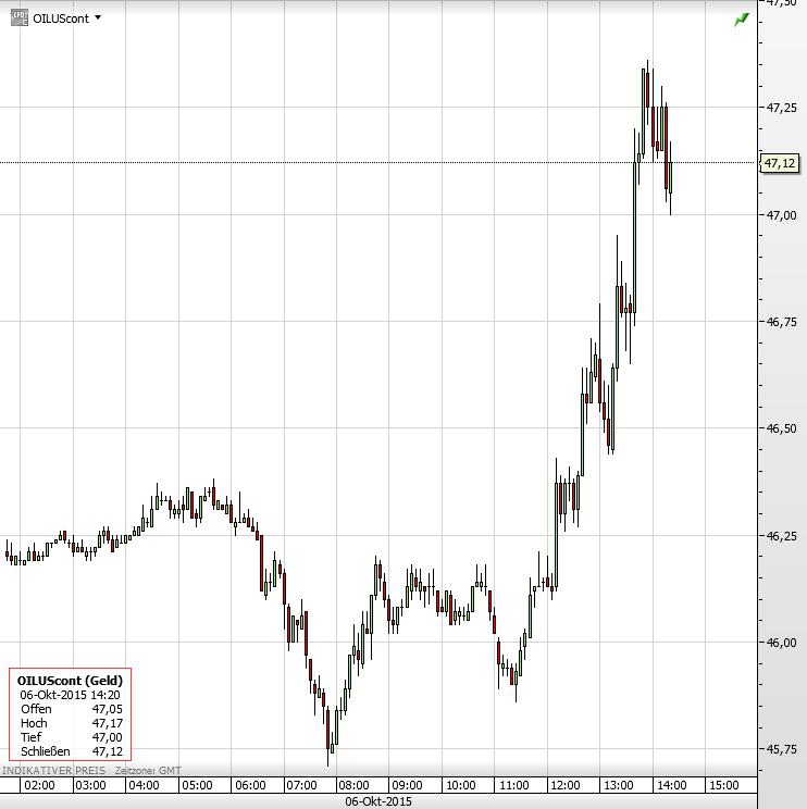Ölpreis 06.10.2015