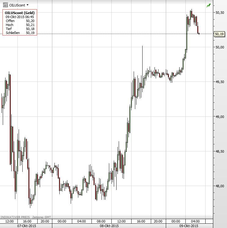 Ölpreis 09.10.2015