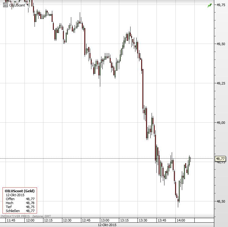Ölpreis 12.10.2015