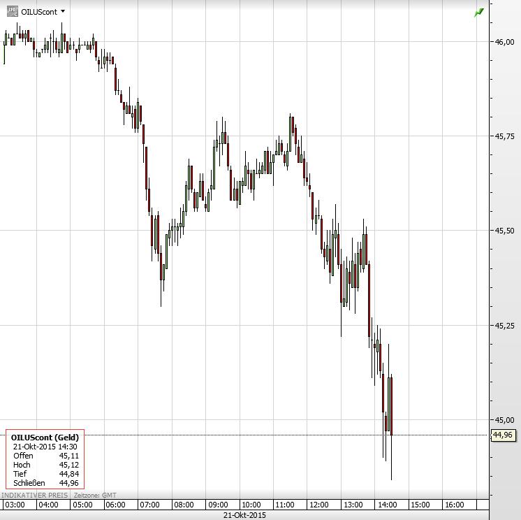 Ölpreis 21.10.2015