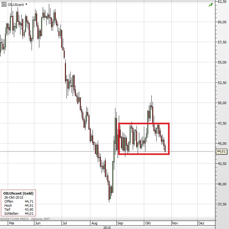 Ölpreis 26