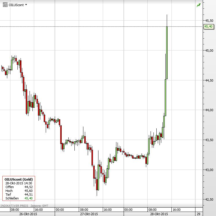 Ölpreis 28.10.2015