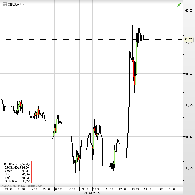 Ölpreis 29